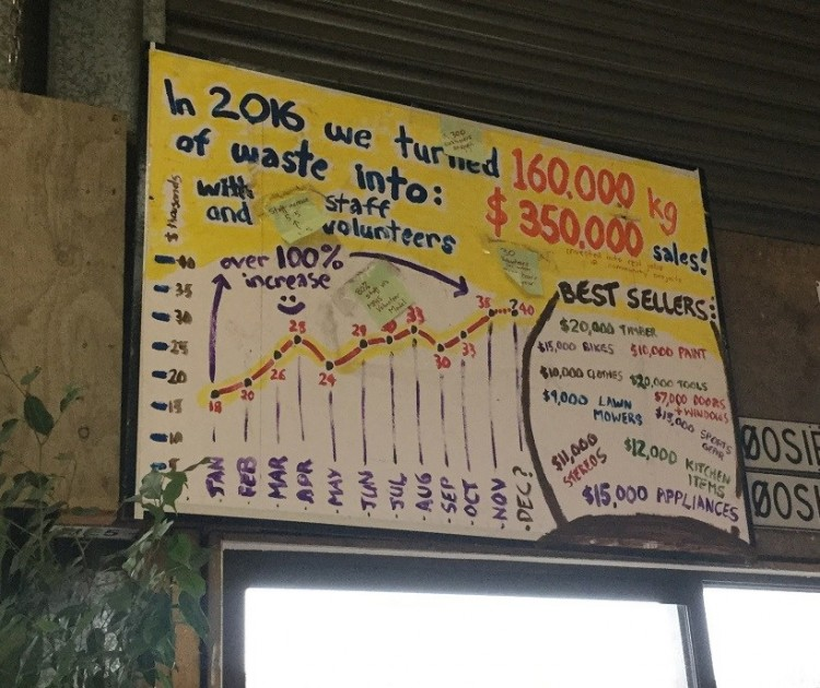 """A sign on the wall of The Recycle Shop. The sign says """"In 2016 we turned 160,000kg of waste into $350,000 sales! with staff and volunteers"""". The sign also has a graph showing increasing numbers of sales from January to December 2016, with a dip in May and September. In the bottom right corner of the sign are a list of best sellers including $20,000 timber, $15,000 bikes, and $12,000 kitchen items."""