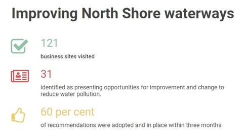 Improving north shore waterways