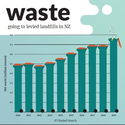 Government waste levy consultation1