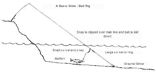 slide baiting