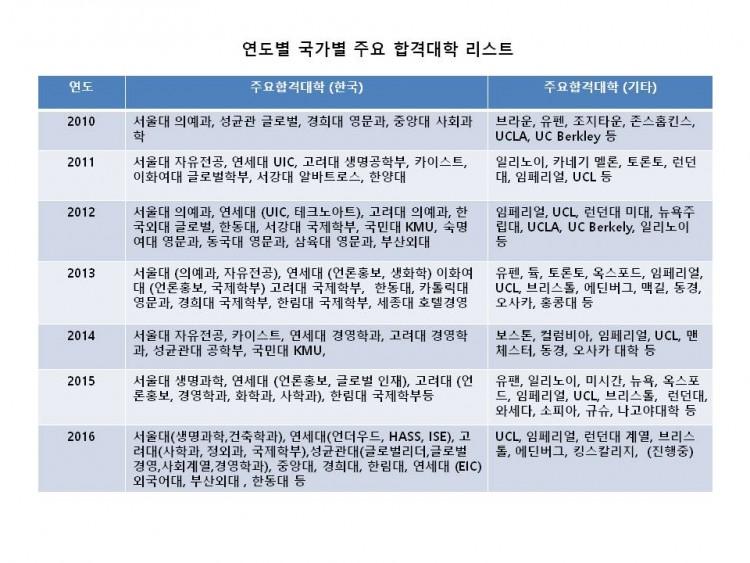 우리엔젯 합격대학 리스트
